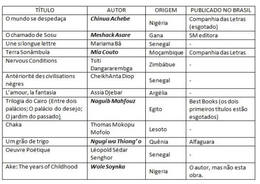 tabela-escritores africanos